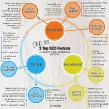 what are different popular internet marketing strategies?